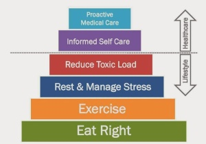 doTERRA_Wellness Pyramid